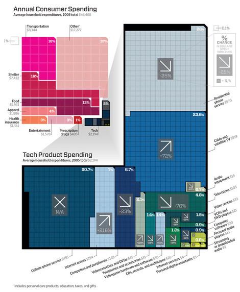 Techdollarchart